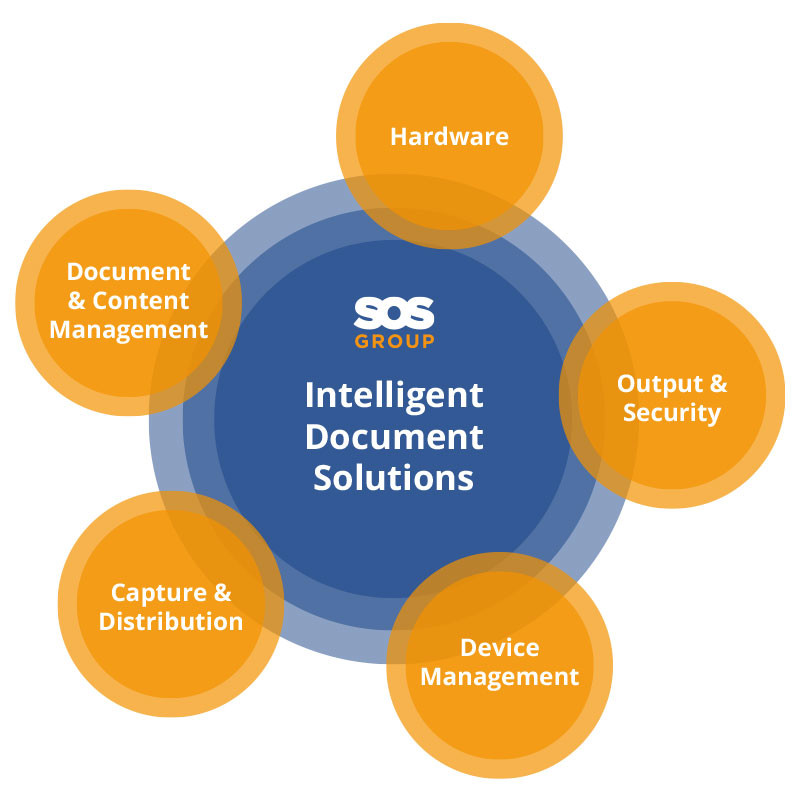 intelligent-document-solution-diagram
